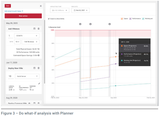 Do what-if analysis with Planner