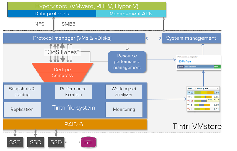 Architectural view of the Tintri hypervisor-agnostic operating system