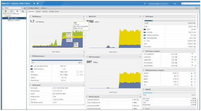 The Tintri VMstore Dashboard as seen in the vSphere Web Client. Modules shown include 8-hour historical graphs of latency, IOPS and throughput, and instantaneous information on capacity, space utilization and notable space and performance changing VM's.
