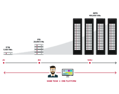 Tintri Storage Scale-out